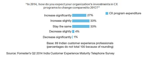 customer experience - forrestor report